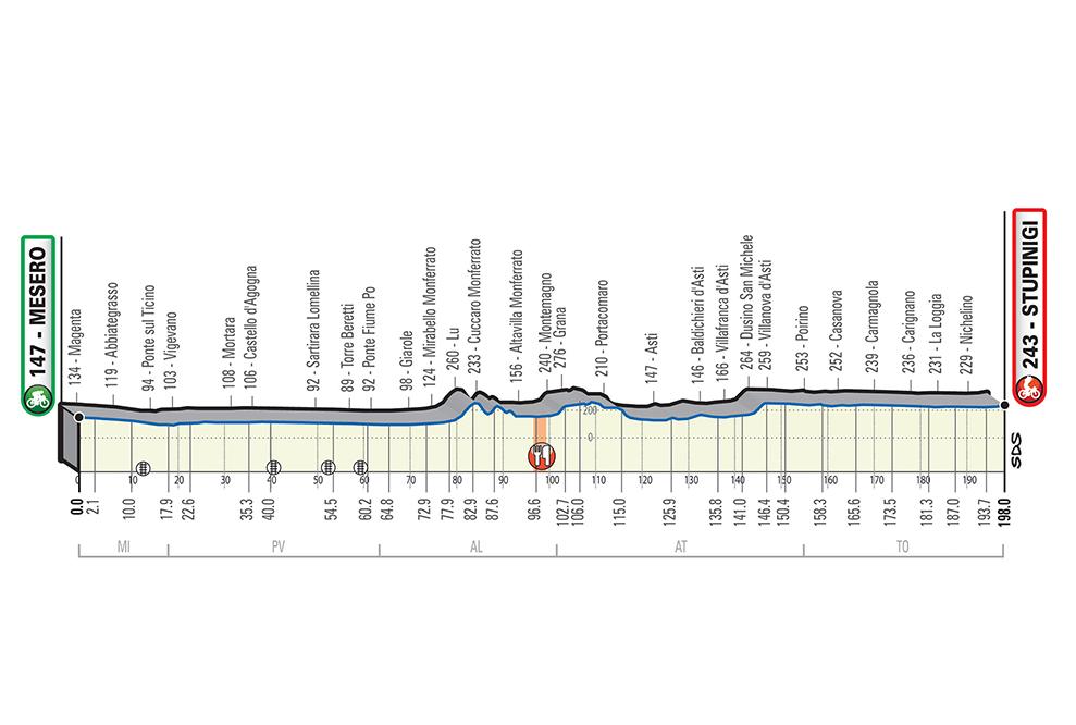 Ciclismo, Milano Torino 2020: percorso e altimetria